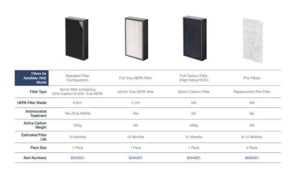 Aeramax PRO II 25m2 Hepa, Carbon Plasma Ioniser Commercial Air Purifier 240V~50Hz